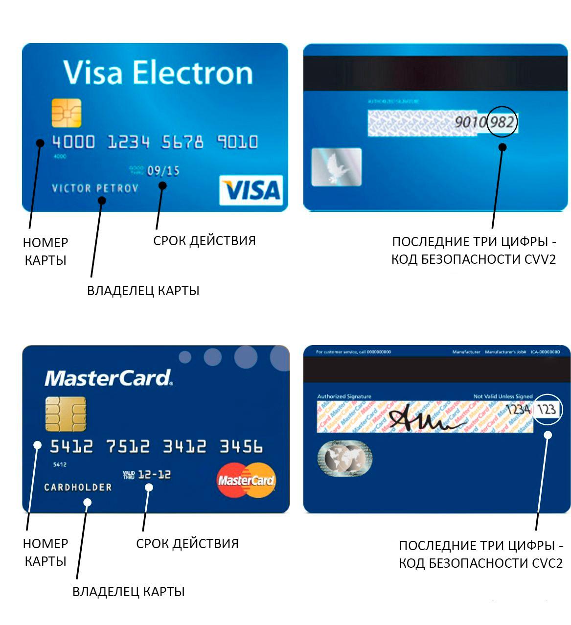 Что будет если дать номер банковской карты